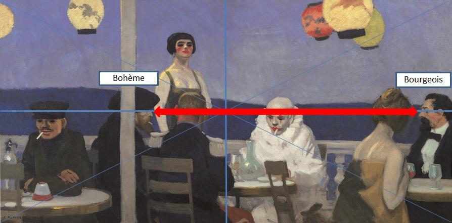 Hopper 1914_Soir_bleu_Bourgeois-Boheme