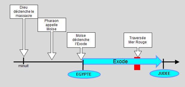 Patinir_Fuite_Egypte_Prado_Saisons_Chronologie_Exode