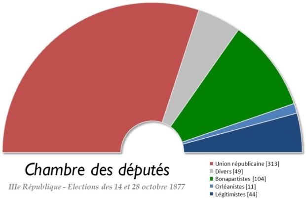 700px-France_Chambre_des_deputes_1877