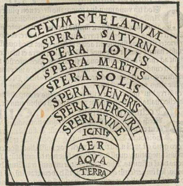 Albertus Magnus Philosophia pauperum 1508 spheres