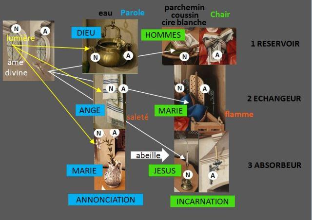 Merode central schema general