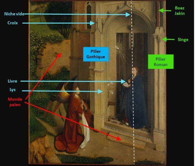 Annonciation Petrus Christus schema
