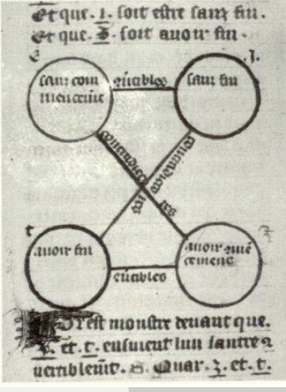 Carre logique de caelo, fr 1082, fol 53, BN, Paris