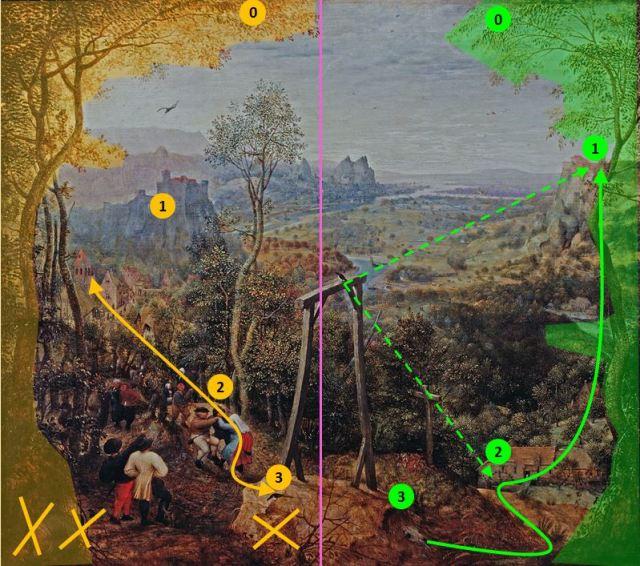 Brueghel 1568 Die_Elster_auf_dem_Galgen Musee regional de la Hesse, Darmstadt shema deux chemins
