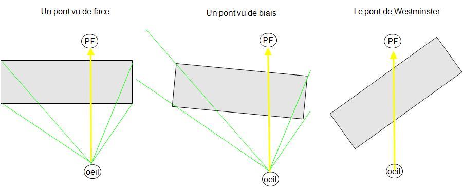 Pont_Sous_Pont_Canaletto_De_Biais