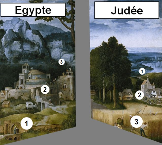 Patinir Repos_fuite_Egypte_1518-20_Prado_schema_lecture