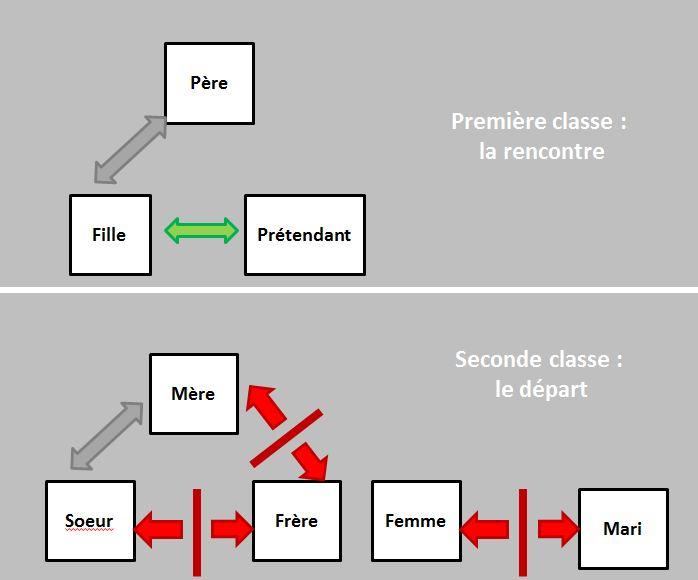 A_Solomon FirstClass-Second Class_logique