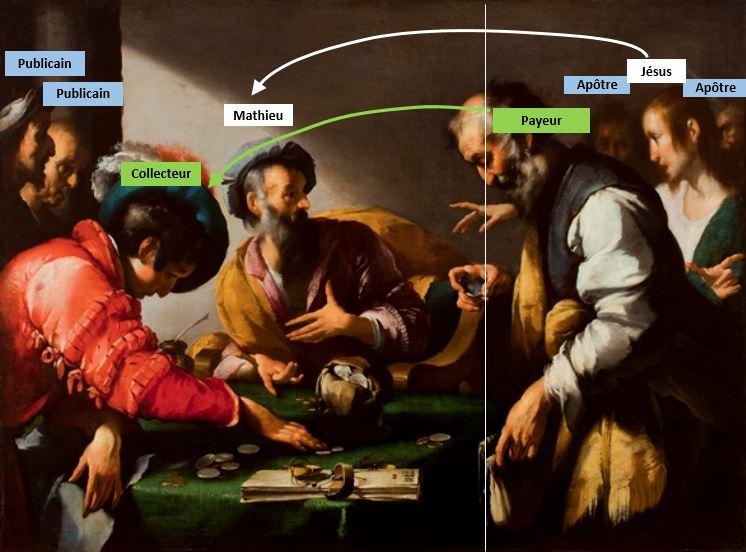 La vocation de saint Matthieu Bernardo Strozzi, 1620, Art Museum, Worcester, Massachusetts schema