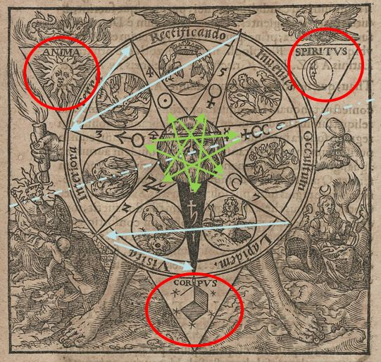 Azoth 1613 Basilius Valentinus  Beatus, Georg pentacle schema