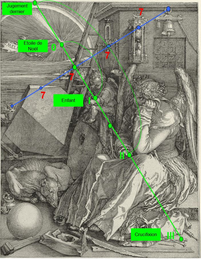 Melencolia  (c) Philippe Bousquet Explication 2