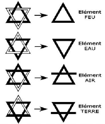 Symboles Elements
