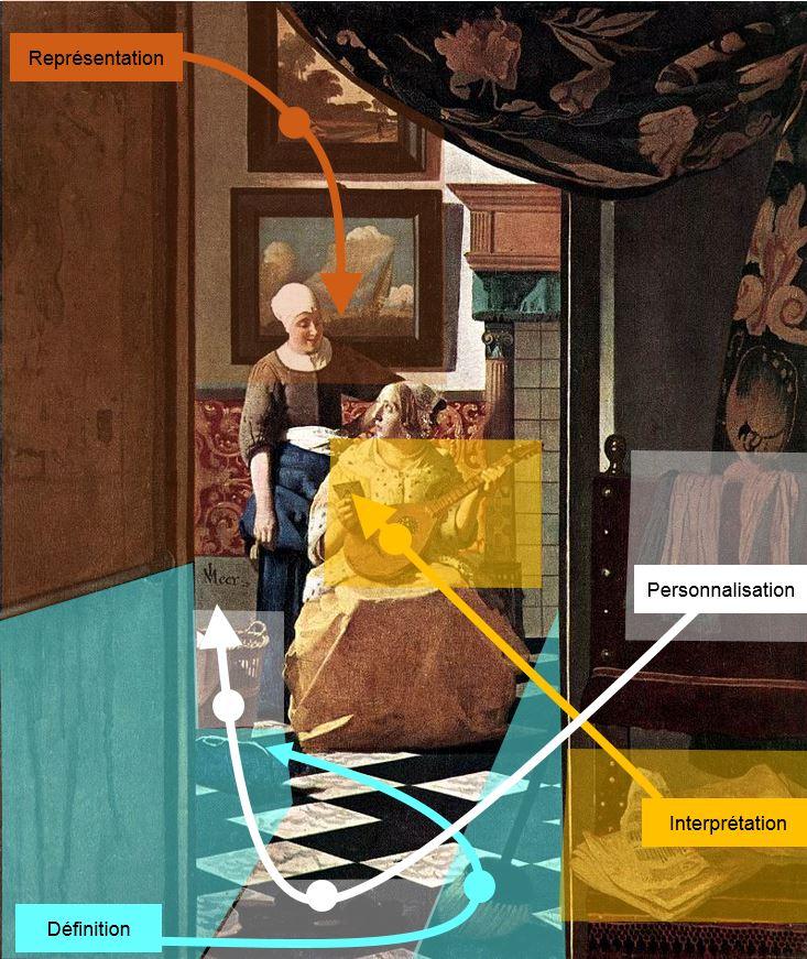 Vermeer Johannes The_Loveletter_schema_peinture