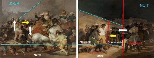 Goya 1814 Tres de Mayo schema