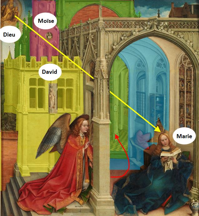 campin Annonciation Prado 1420 - 1425 schema