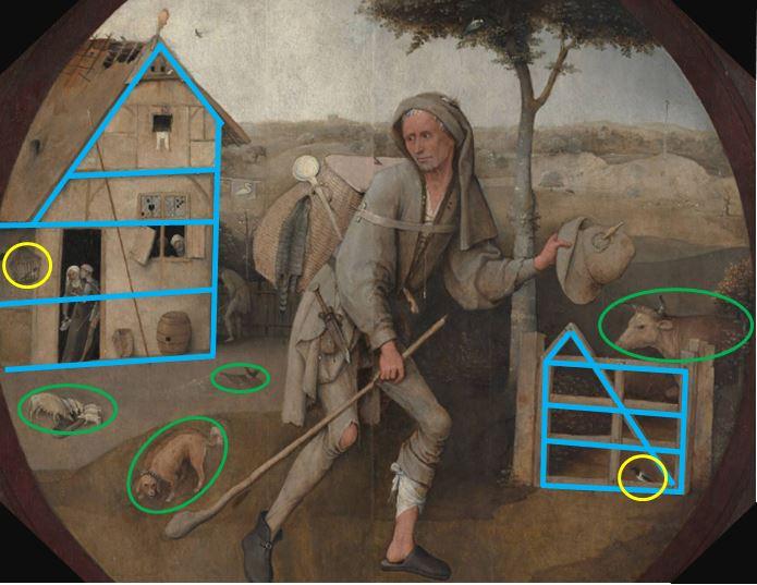 Bosch Le colporteur 1490-1510 Museum Boijmans Van Beuningen Rotterdam schema2