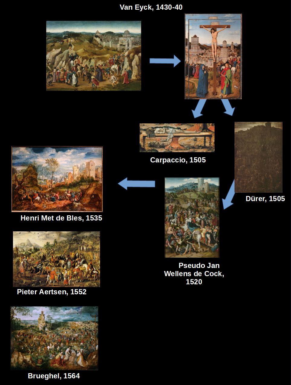 Albrecht Durer, Calvary 1505. Drawing,Florence, Galleria degli Uffizi schema chronoJPG