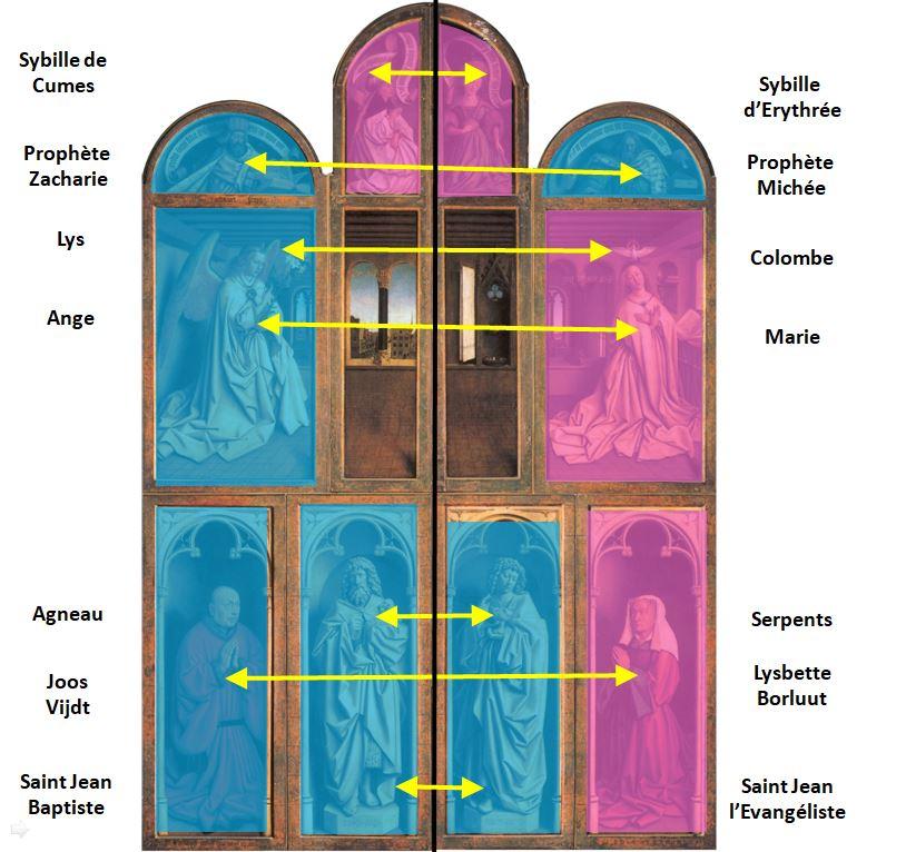 1432 Van Eyck Retable Agneau Mystique ferme Cathedrale Saint Bavon Gand schema 1