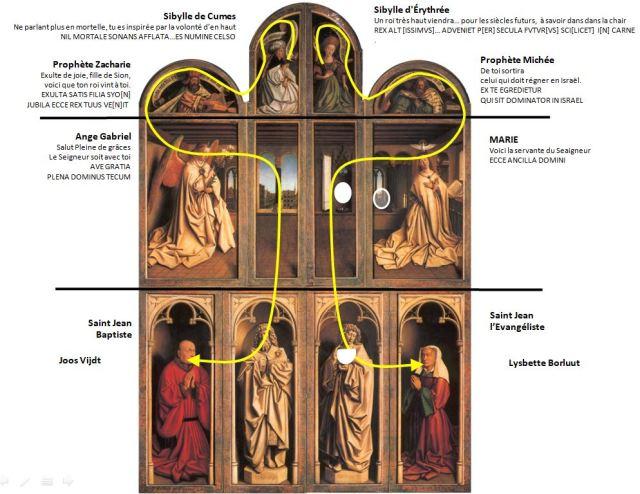 1432 Van Eyck Retable Agneau Mystique ferme Cathedrale Saint Bavon Gand schema 3