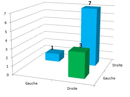 GrapheSourisCorrelationNonBenissantAvant1350