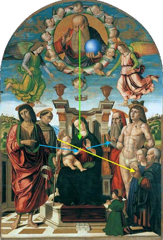 1489 Giovanni Santi Palla Buffi The Madonna and Child Enthroned with Saints Palazzo Ducale, Urbino schema