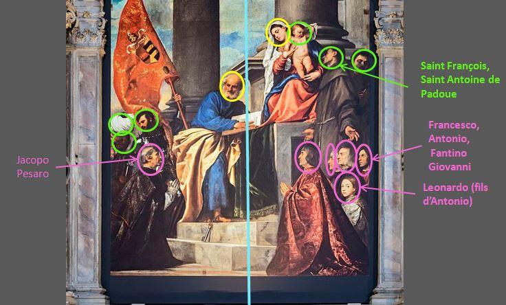 1519-1526 Titien Madona_di_Ca'Pesaro Frari_(Venice)_nave_left_schema