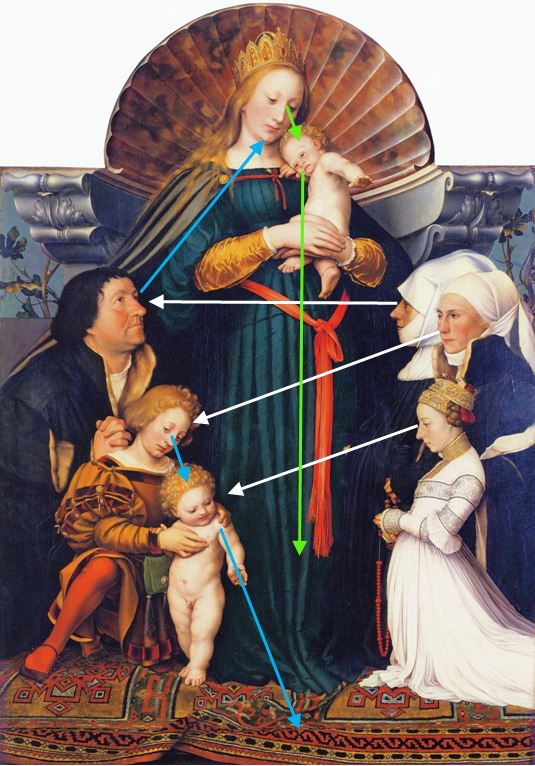 1525-26 and 1528 Darmstadt_Madonna,_by_Hans_Holbein_the_Younger coll priv schema