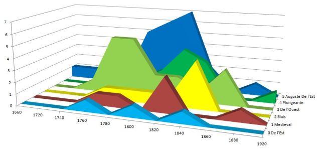 PontsNarniGraphe