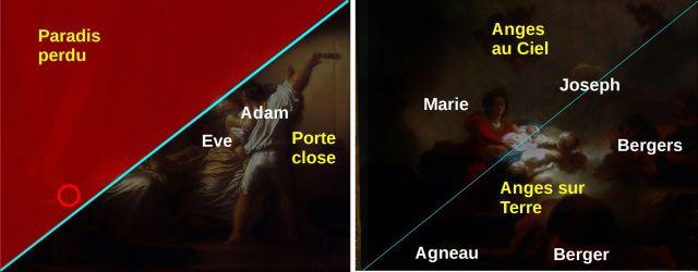 Fragonard 1775 adoration_des_bergers_Verrou schema 3