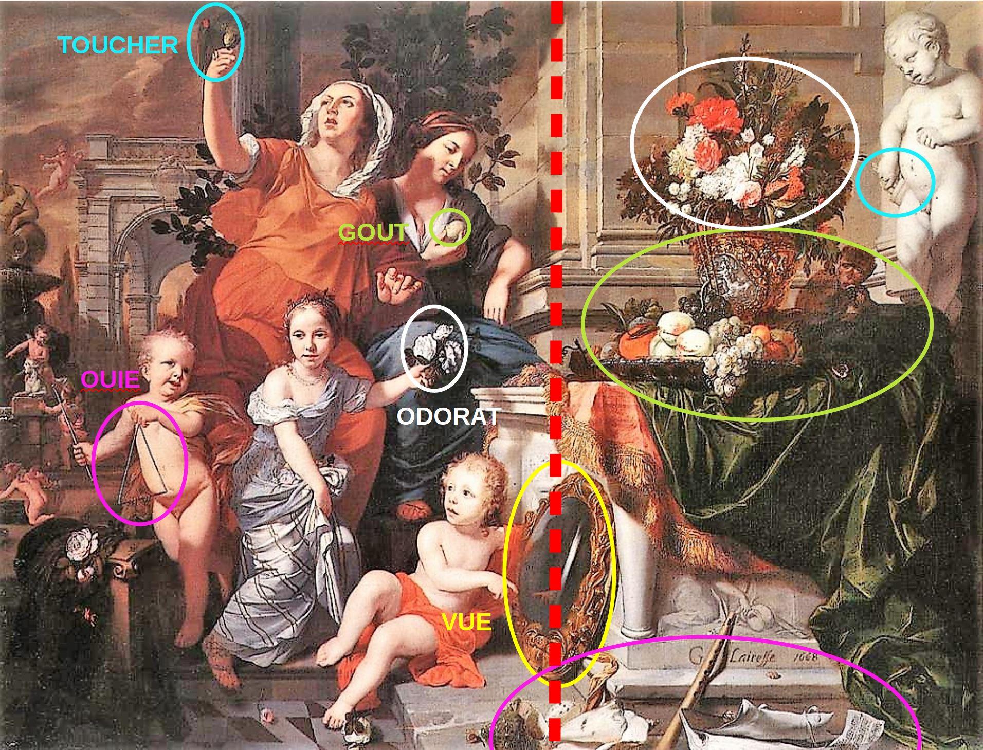 Lairesse 1668 Les cinq sens Glasgow museums schema 2