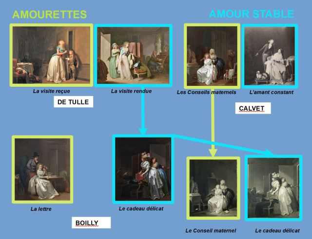 Boilly Amourettes amours stable schema