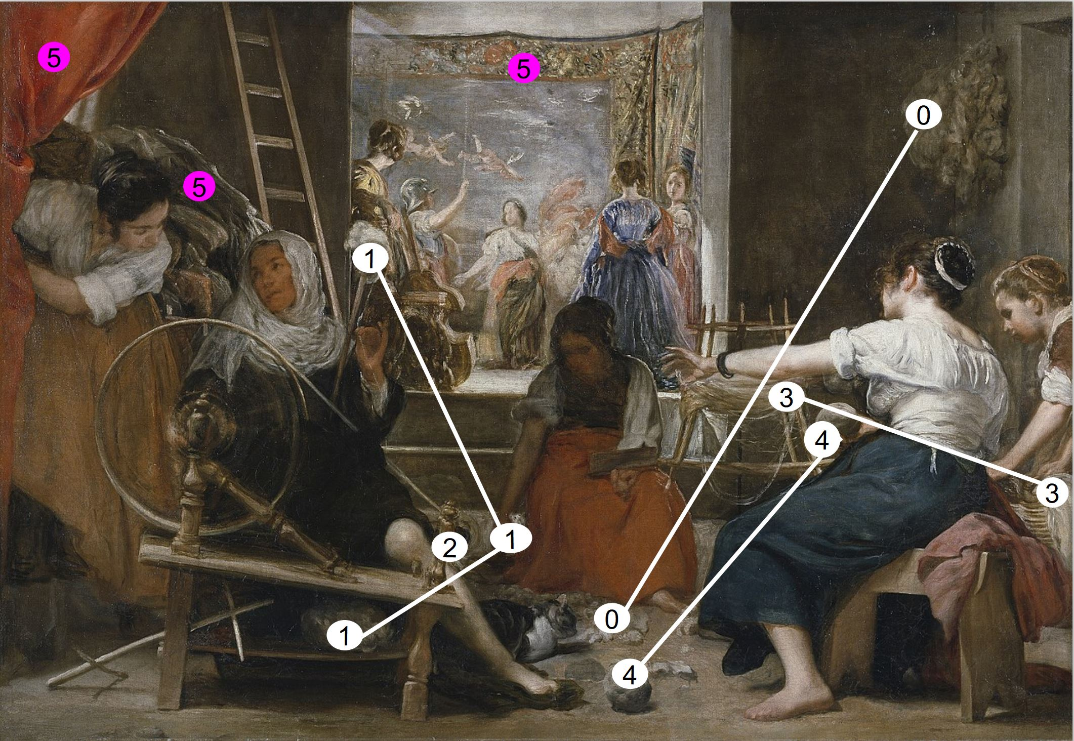 Velazquez 1657 las_hilanderas Prado schema fil