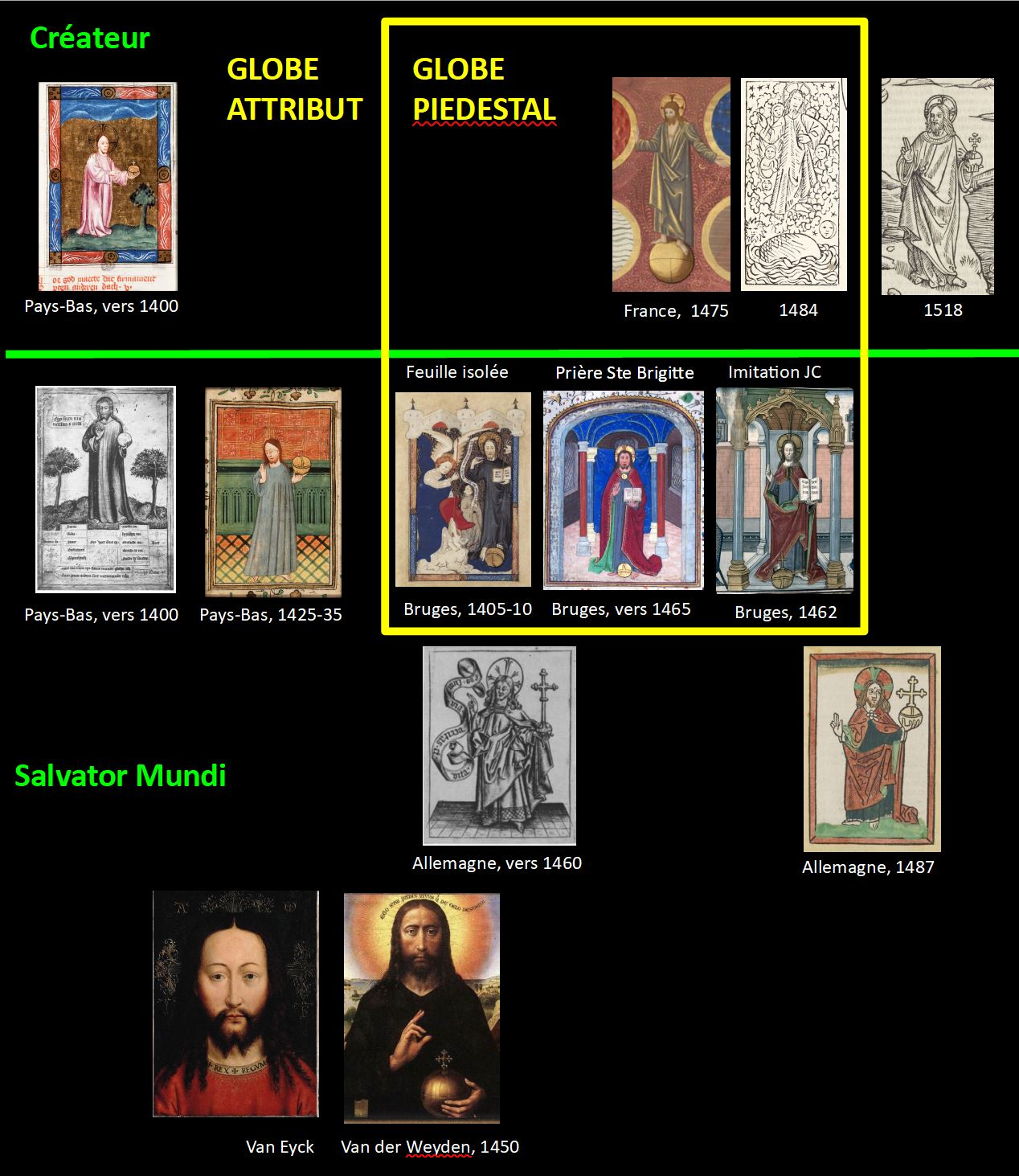 Salvator Mundi Chronologie schema