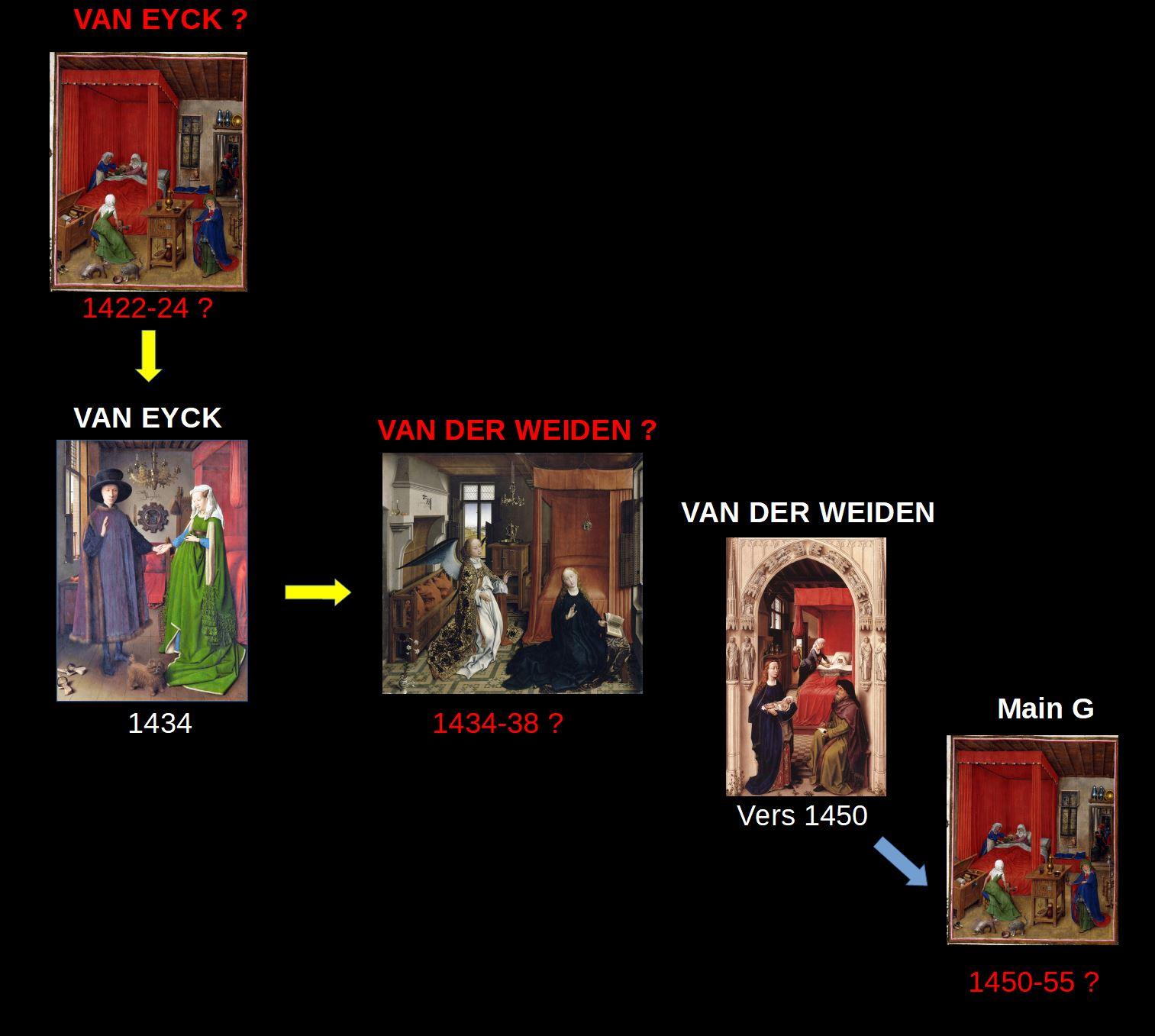 van der weyden van eyck chronologie