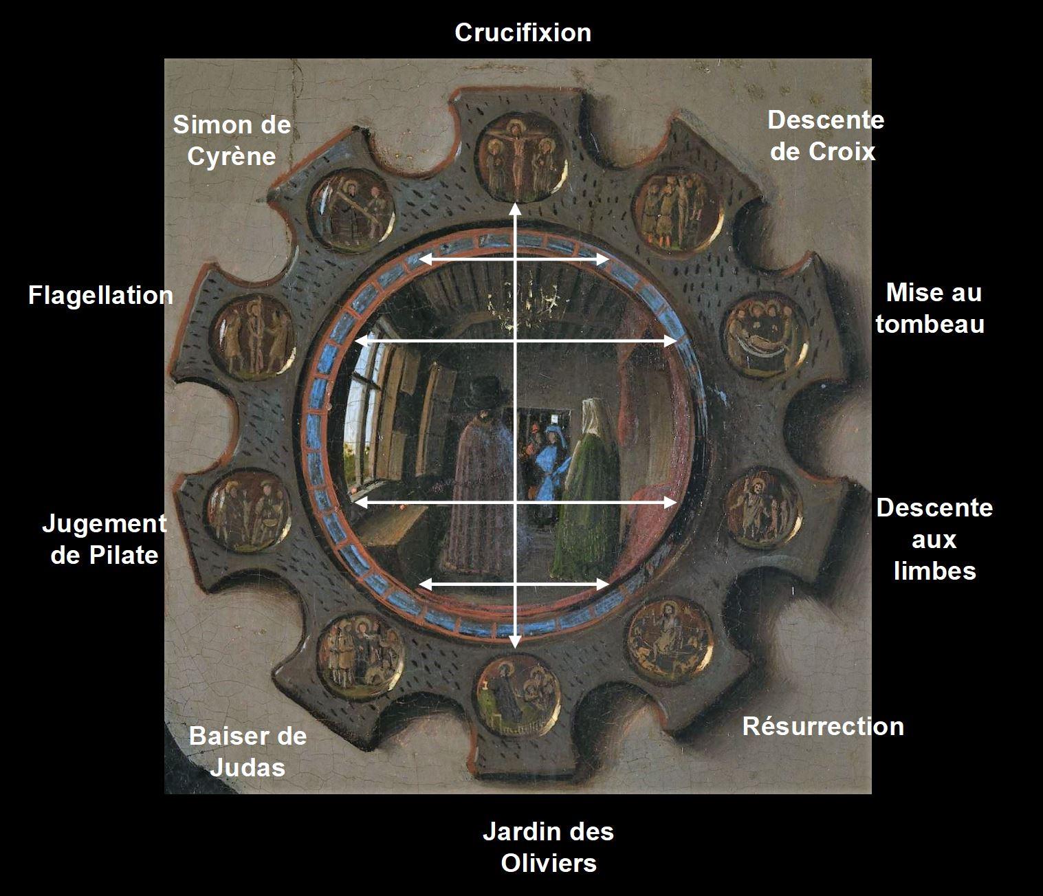 Van_Eyck 1434 _Arnolfini_Portrait miroir schema 2