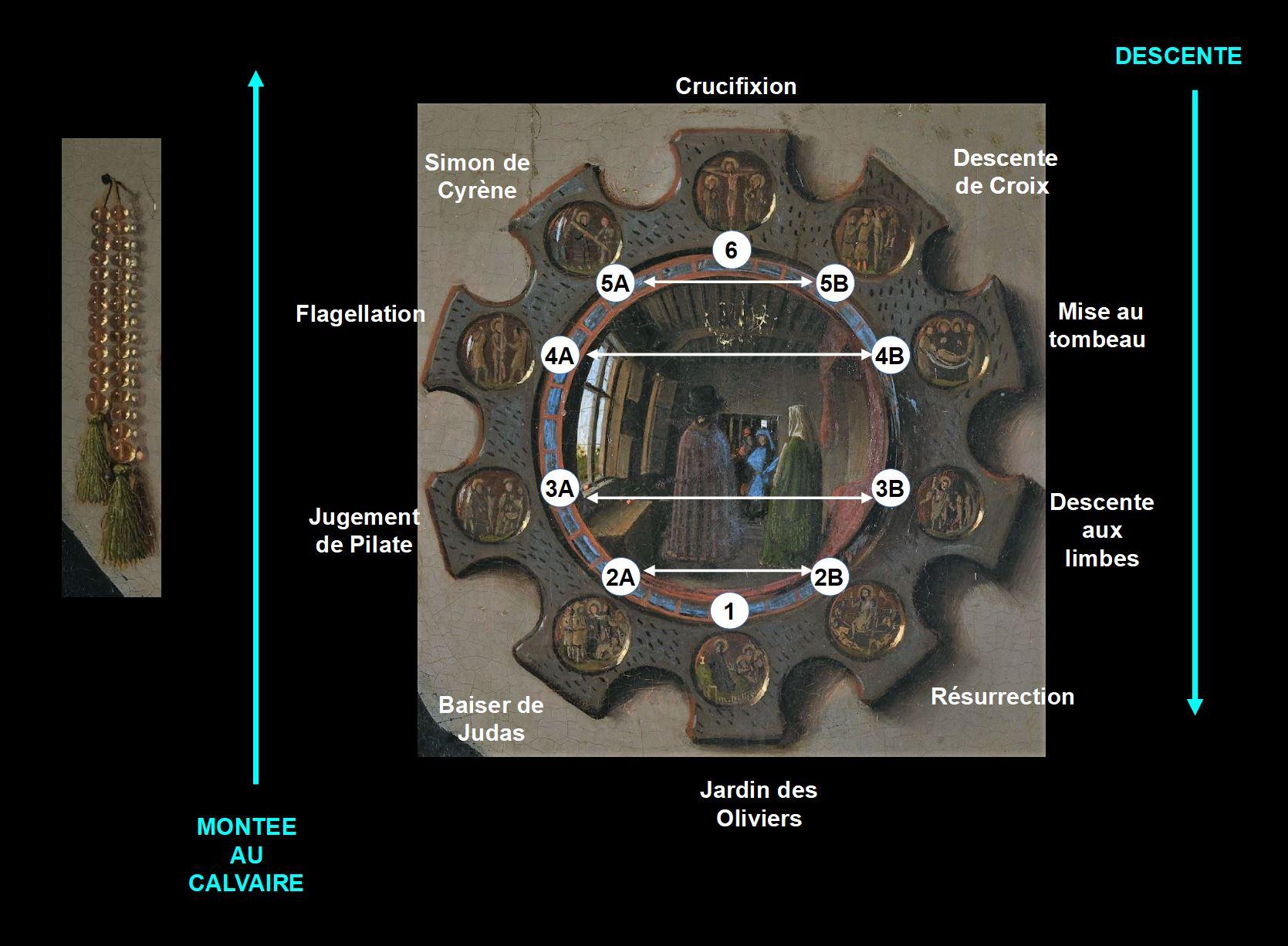 Van_Eyck 1434 _Arnolfini_Portrait miroir schema