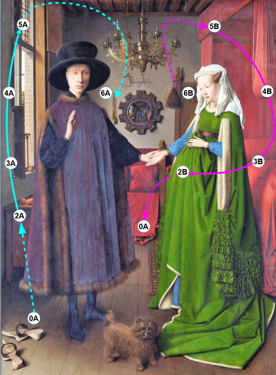 Van_Eyck 1434 _Arnolfini_Portrait schema circuits complets
