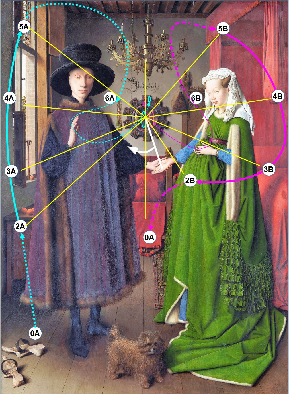 Van_Eyck 1434 _Arnolfini_Portrait schema complet