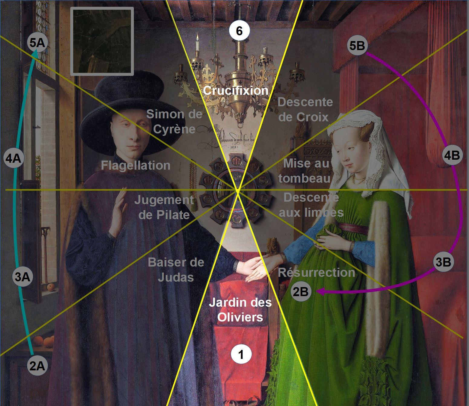 Van_Eyck 1434 _Arnolfini_Portrait schema rayons complet