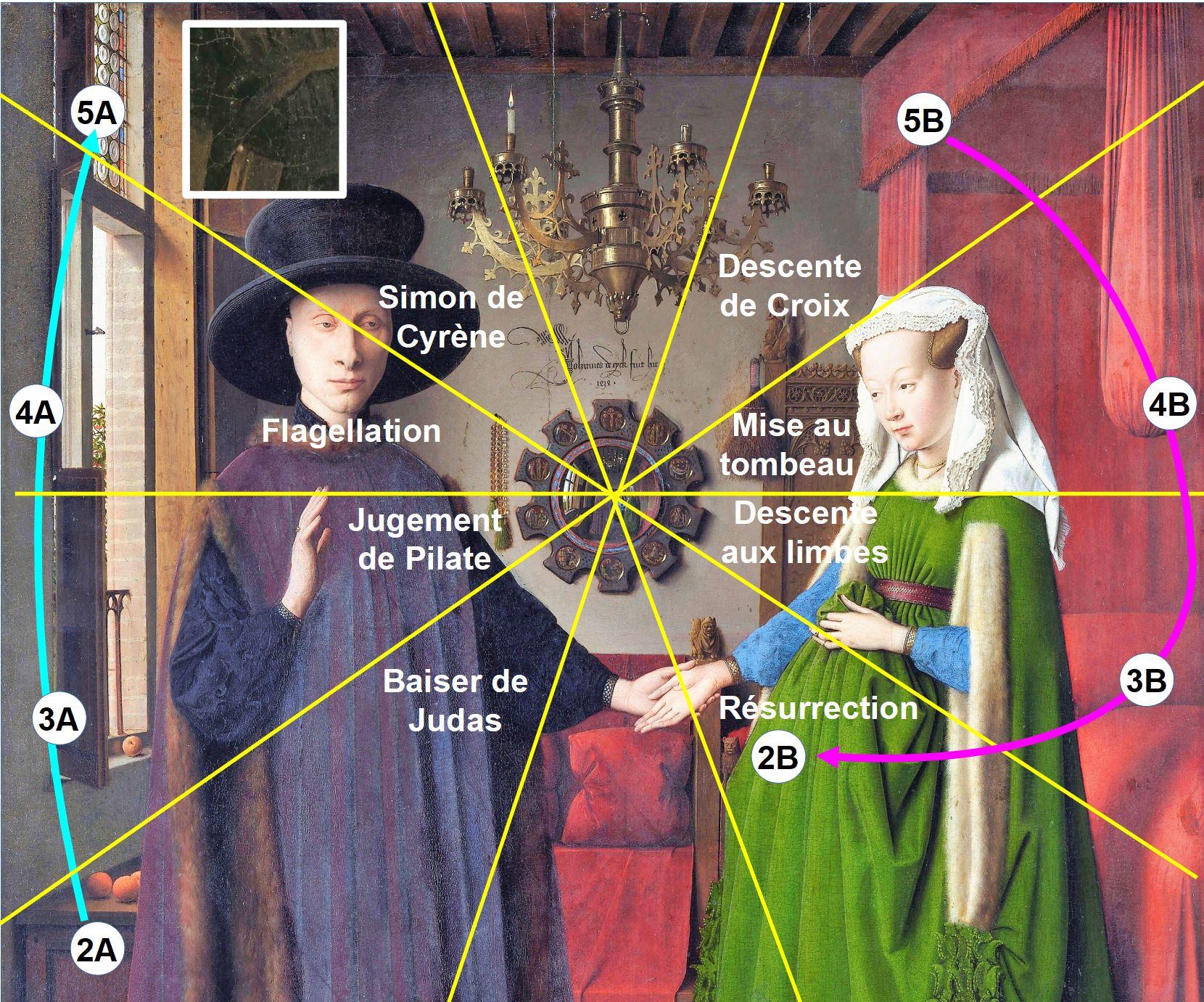 Van_Eyck 1434 _Arnolfini_Portrait schema rayons double circuit