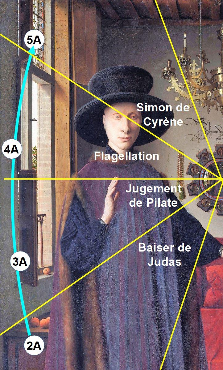 Van_Eyck 1434 _Arnolfini_Portrait schema rayons fruits