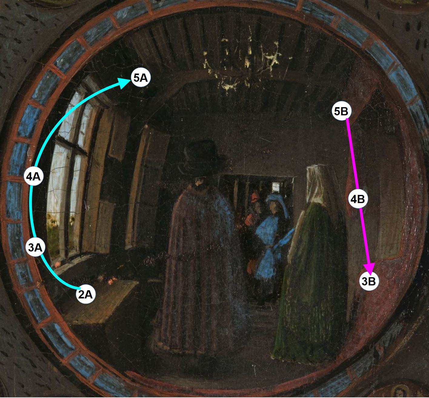 Van_Eyck 1434 _Arnolfini_Portrait schema tissus fruit miroir