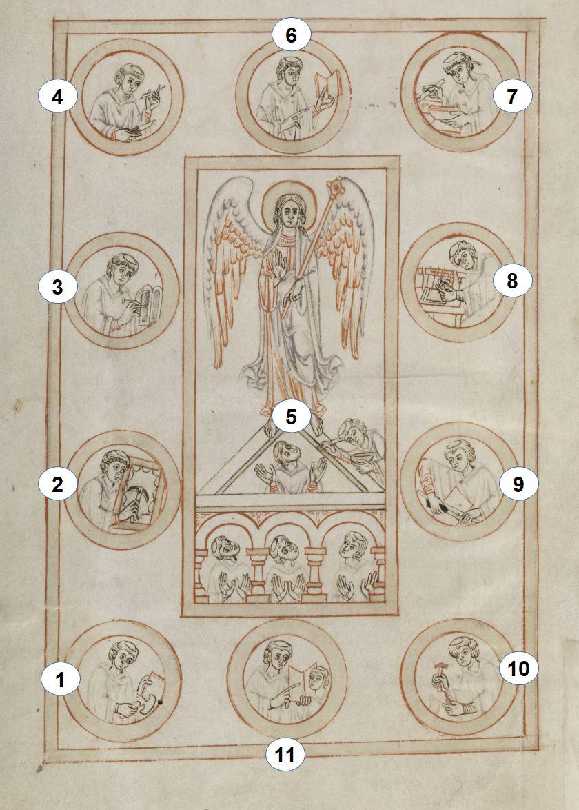 Bamberg, Staatsbibliothek, Ms. Patr. 5, fol. 1v schema